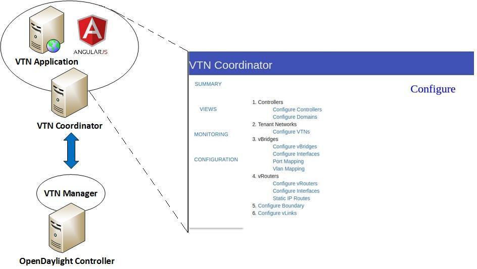 A descriptive image of the main VTN components