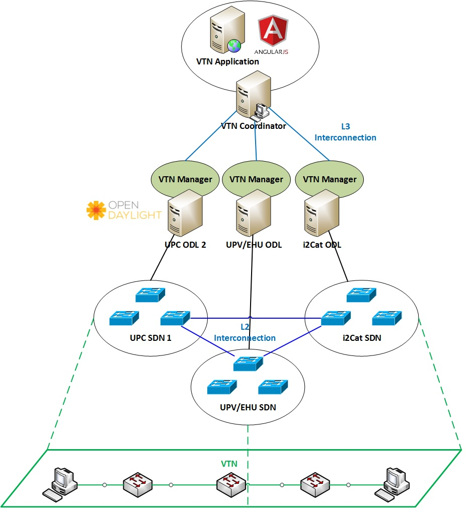 A descriptive image of the VTN solution setup over the eSDN network.