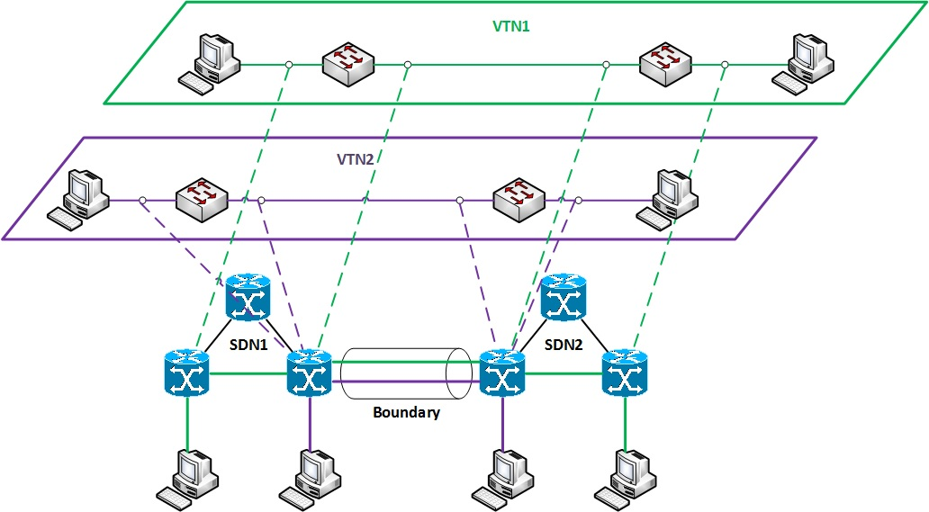 A descriptive image of one of the configurations of VTNs